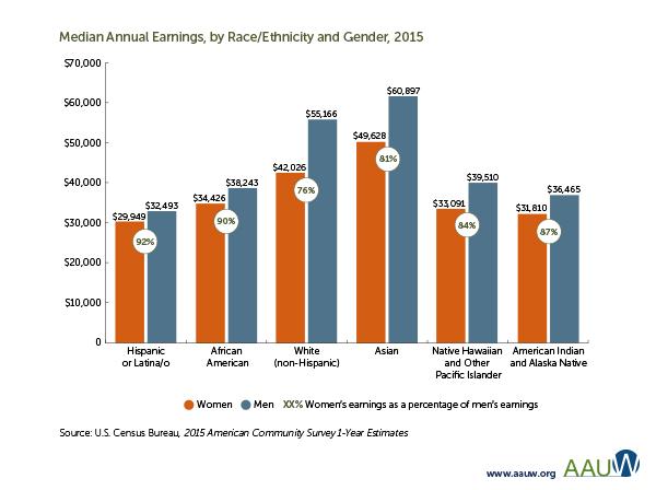 Female Wage Gap
